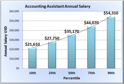 accounting-assistant-salary-chart-template.jpg