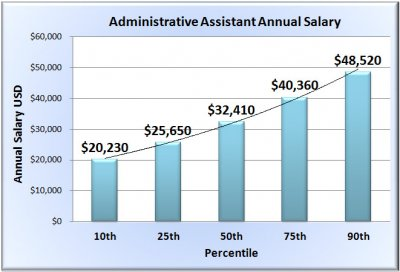 administrative-assistant-salary-chart-template.jpg