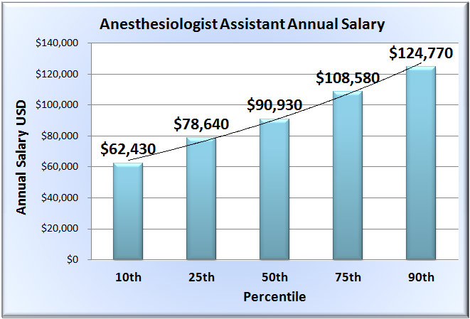 anesthesia assistant education