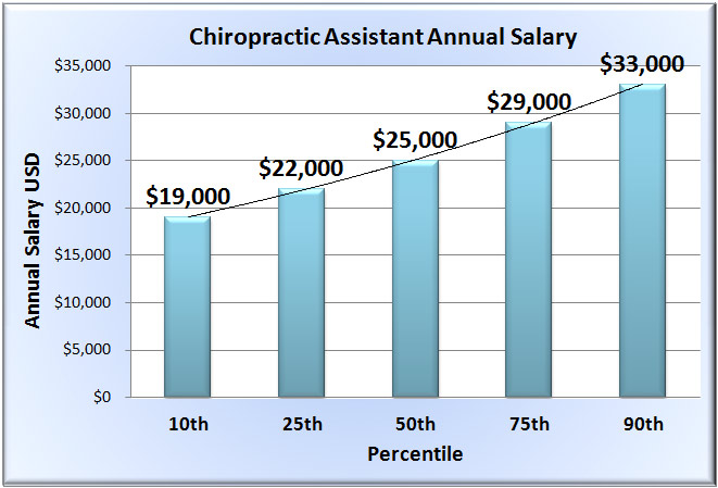 Chiropractic Assistant Salary