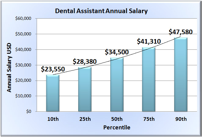 Dental Assistant Salary