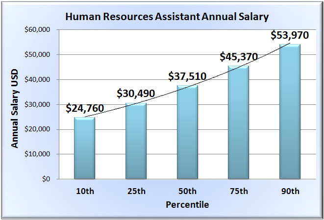 Human resources assistant salary in 50 states