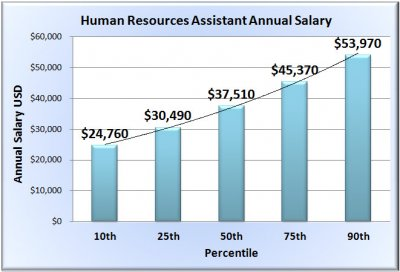 human-resources-assistant-salary-chart-template.jpg