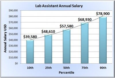 lab-assistant-salary-chart-template.jpg