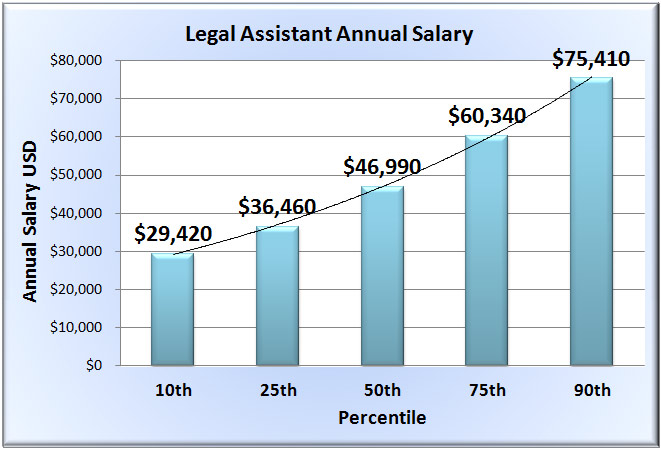 Legal Assistant Salary Wages In 50 U S States