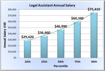 legal-assistant-salary-chart-template.jpg