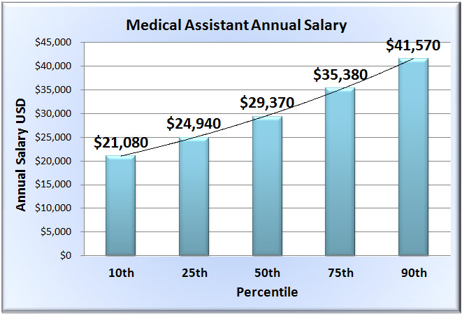 medical assistant salary - wages of medical assistants in 50 states, Human Body