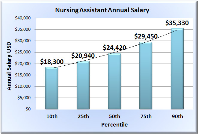Nursing Assistant Salary In 50 U S States
