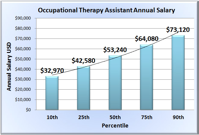 occupational therapy assistant salary in 50 u.s. states, Human Body