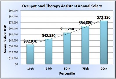 occupational-therapist-assistant-salary-chart.jpg
