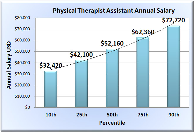 physical therapy assistant salary in 50 u.s. states, Human Body