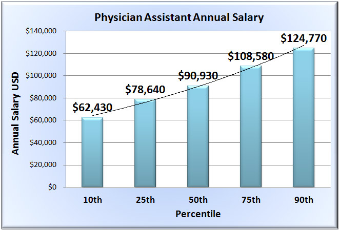 physician assistant salary in 50 states, Sphenoid