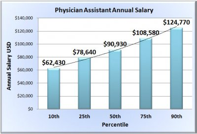 physician-assistant-salary-chart-template.jpg