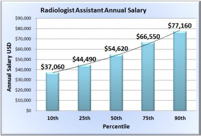 radiologist-assistant-salary-chart-template.jpg