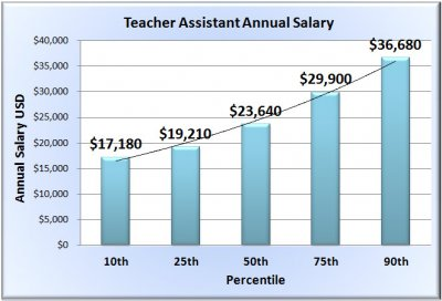 teacher-assistant-salary-chart.jpg